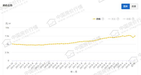 庆阳市近5年房价走势图.jpg