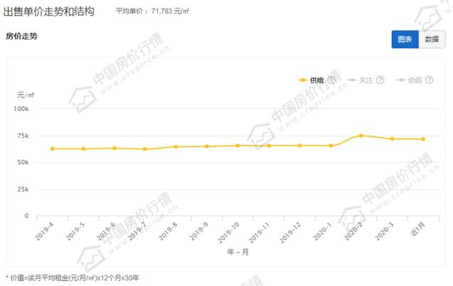 近一年深圳市区住宅二手房出售单价走势图.jpg